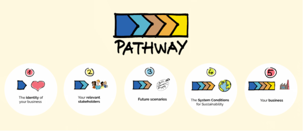 5 steps pathway